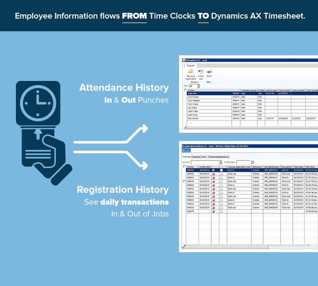 infographic Sierra Workforce Solutions Dynamics AX tiemsheets to time clock integration