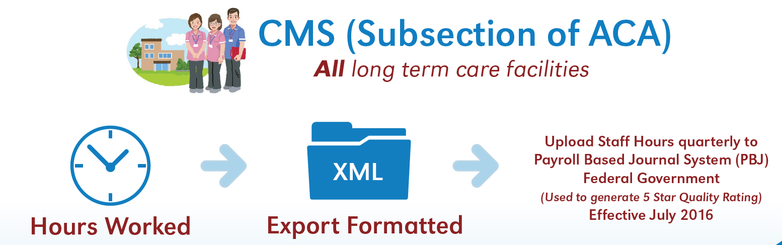 Sierra Workforce Solutions CMS PBJ export for time and attendance