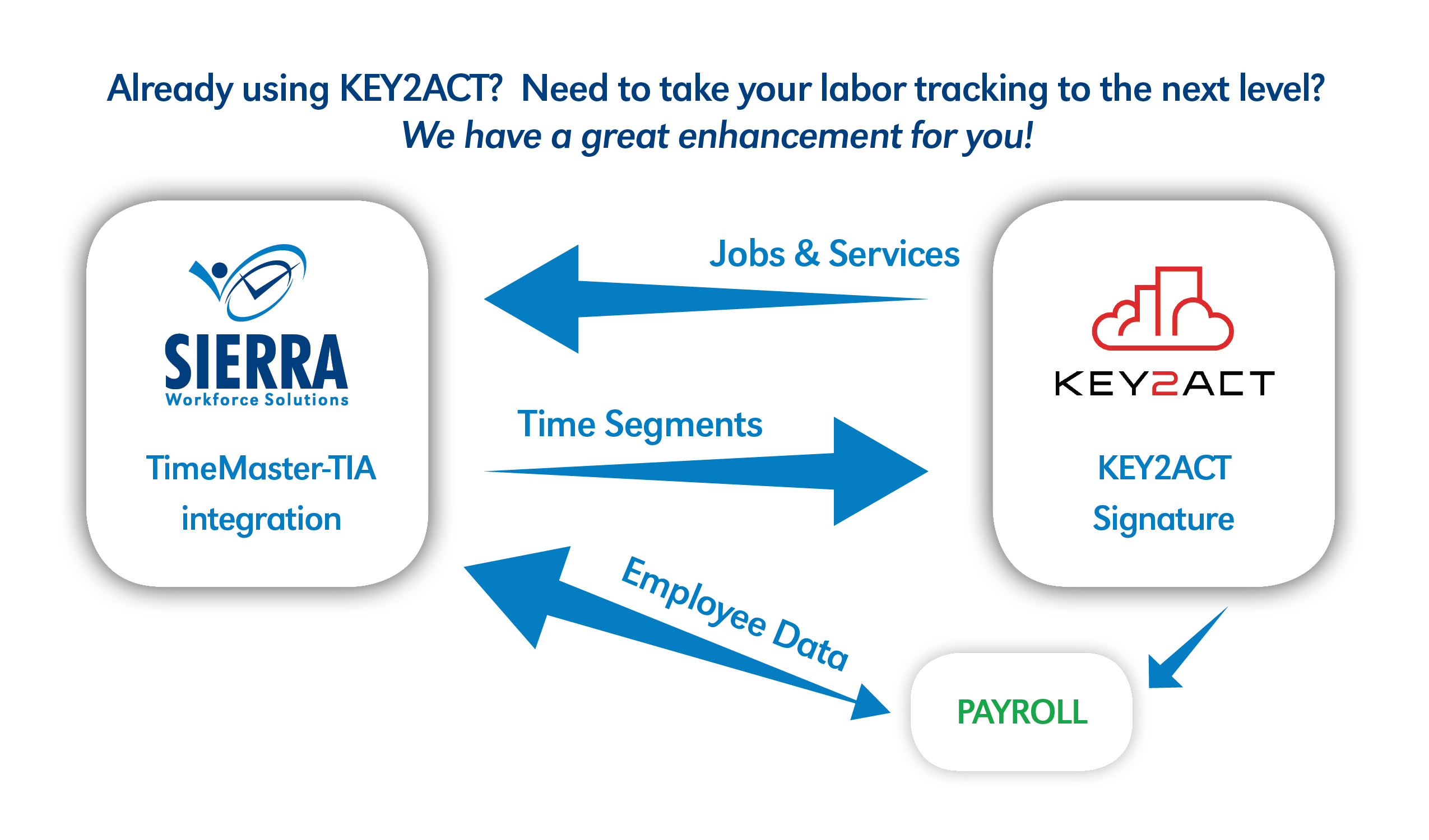 Sierra Workforce KEY2ACT software integration